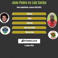 Joao Pedro vs Luiz Carlos h2h player stats
