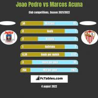 Joao Pedro vs Marcos Acuna h2h player stats