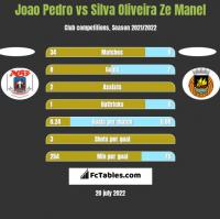 Joao Pedro vs Silva Oliveira Ze Manel h2h player stats
