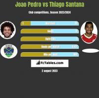 Joao Pedro vs Thiago Santana h2h player stats