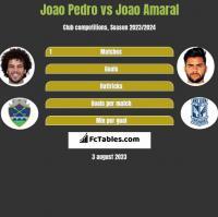 Joao Pedro vs Joao Amaral h2h player stats