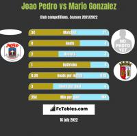 Joao Pedro vs Mario Gonzalez h2h player stats