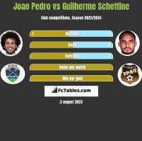 Joao Pedro vs Guilherme Schettine h2h player stats