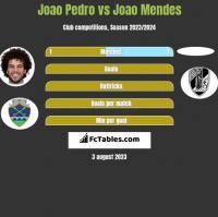 Joao Pedro vs Joao Mendes h2h player stats