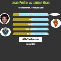 Joao Pedro vs Jaume Grau h2h player stats