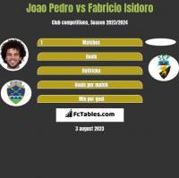 Joao Pedro vs Fabricio Isidoro h2h player stats