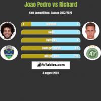 Joao Pedro vs Richard h2h player stats