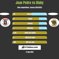 Joao Pedro vs Diaby h2h player stats