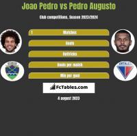 Joao Pedro vs Pedro Augusto h2h player stats