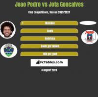 Joao Pedro vs Jota Goncalves h2h player stats