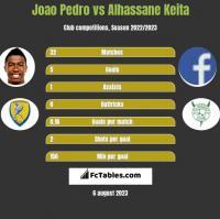 Joao Pedro vs Alhassane Keita h2h player stats