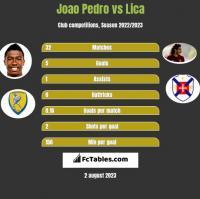 Joao Pedro vs Lica h2h player stats