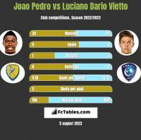 Joao Pedro vs Luciano Dario Vietto h2h player stats
