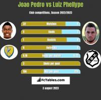 Joao Pedro vs Luiz Phellype h2h player stats