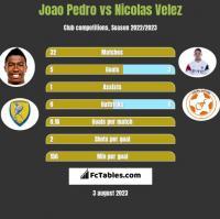 Joao Pedro vs Nicolas Velez h2h player stats