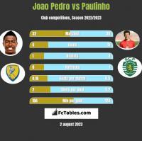 Joao Pedro vs Paulinho h2h player stats