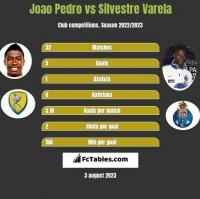 Joao Pedro vs Silvestre Varela h2h player stats