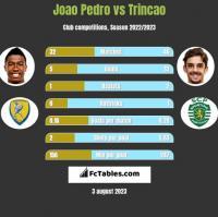 Joao Pedro vs Trincao h2h player stats
