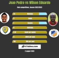 Joao Pedro vs Wilson Eduardo h2h player stats