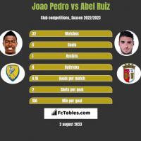 Joao Pedro vs Abel Ruiz h2h player stats