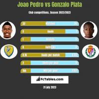 Joao Pedro vs Gonzalo Plata h2h player stats
