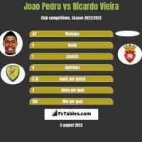 Joao Pedro vs Ricardo Vieira h2h player stats