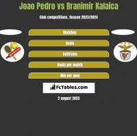 Joao Pedro vs Branimir Kalaica h2h player stats