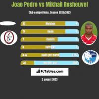 Joao Pedro vs Mikhail Rosheuvel h2h player stats