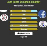 Joao Pedro vs Saeed Al Kathiri h2h player stats