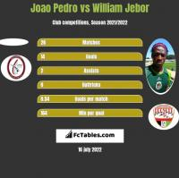 Joao Pedro vs William Jebor h2h player stats