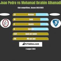Joao Pedro vs Mohamad Ibrahim Alhamadi h2h player stats