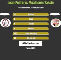Joao Pedro vs Moatasem Yassin h2h player stats