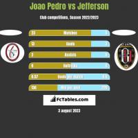 Joao Pedro vs Jefferson h2h player stats