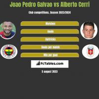 Joao Pedro Galvao vs Alberto Cerri h2h player stats