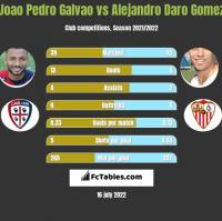 Joao Pedro Galvao vs Alejandro Daro Gomez h2h player stats