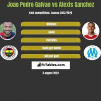 Joao Pedro Galvao vs Alexis Sanchez h2h player stats