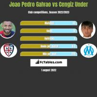 Joao Pedro Galvao vs Cengiz Under h2h player stats