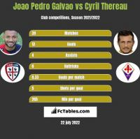 Joao Pedro Galvao vs Cyril Thereau h2h player stats