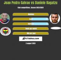 Joao Pedro Galvao vs Daniele Ragatzu h2h player stats