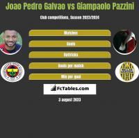 Joao Pedro Galvao vs Giampaolo Pazzini h2h player stats