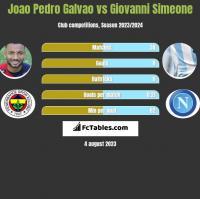 Joao Pedro Galvao vs Giovanni Simeone h2h player stats