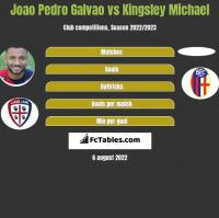 Joao Pedro Galvao vs Kingsley Michael h2h player stats
