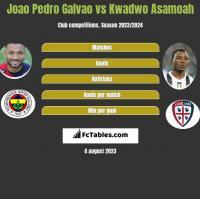 Joao Pedro Galvao vs Kwadwo Asamoah h2h player stats