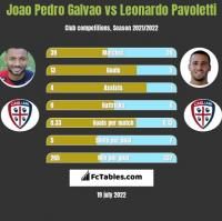 Joao Pedro Galvao vs Leonardo Pavoletti h2h player stats