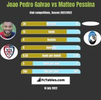 Joao Pedro Galvao vs Matteo Pessina h2h player stats
