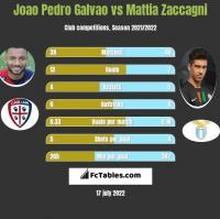 Joao Pedro Galvao vs Mattia Zaccagni h2h player stats