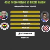 Joao Pedro Galvao vs Nikola Kalinic h2h player stats