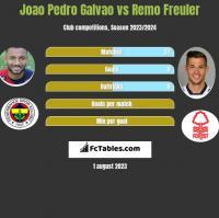 Joao Pedro Galvao vs Remo Freuler h2h player stats