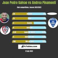 Joao Pedro Galvao vs Andrea Pinamonti h2h player stats