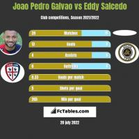 Joao Pedro Galvao vs Eddy Salcedo h2h player stats